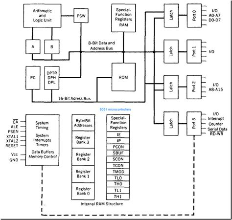 block diagram of 8051 microcontroller cse cs2252 cs42 10144 cs403 80250010 ec1257