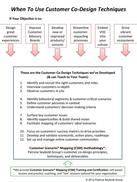 design flaw definition customer co design techniques customers com trusted