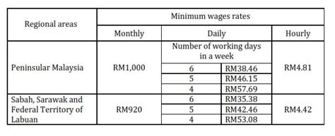 malaysia higher employers contribution for employees changes to malaysian employment law social security and