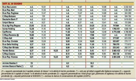 Banca Sella Siena by Banche Pi 249 Sicure In Italia Nel 2018 Secondo Il Cet 1 Ratio