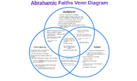 venn diagram of judaism christianity and islam image gallery islam religion diagram