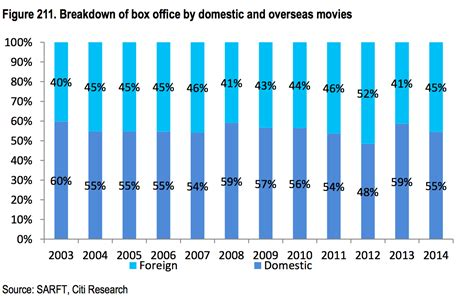 china film market citigroup china box office boom business insider