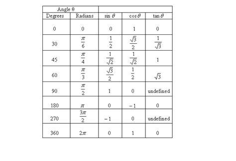 trig tables
