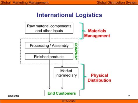 Scope Of Mba In International Transportation And Logistics Management by Imm Unit 07 Global Distribution System