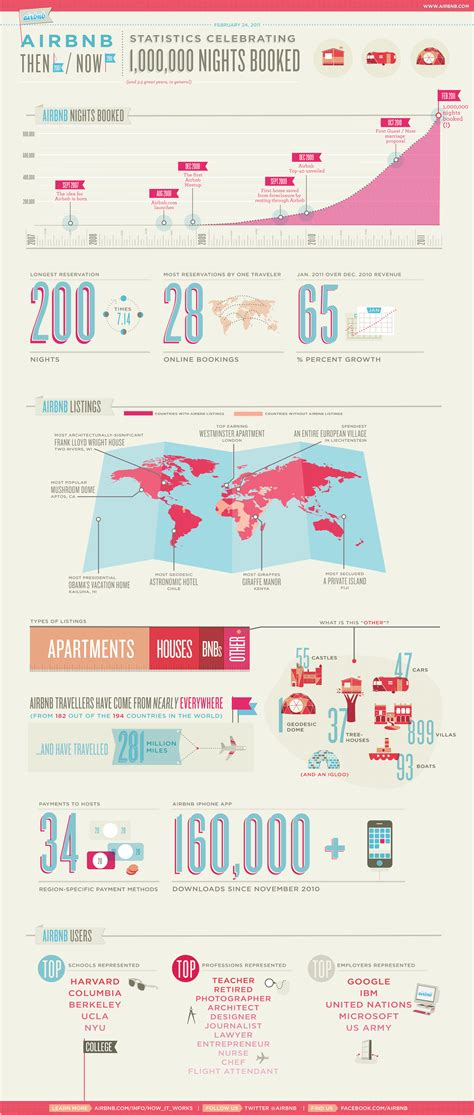 airbnb history airbnb then and now infographic daily infographic