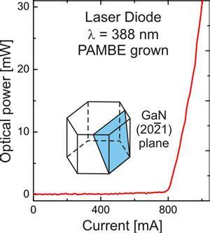 gan laser diode feat semipolar 202 175 1 gan laser diodes operating jpg