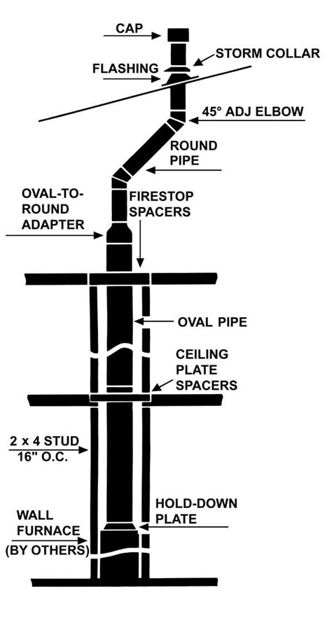 Distance From Floor Vent To Outter Wall Code - type b vent gas amerivent