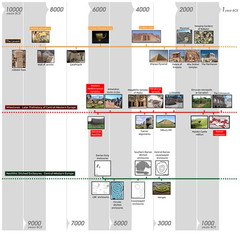 Landscape Architecture History Timeline Timeline Of Neolithic Ditched Enclosures In Europe