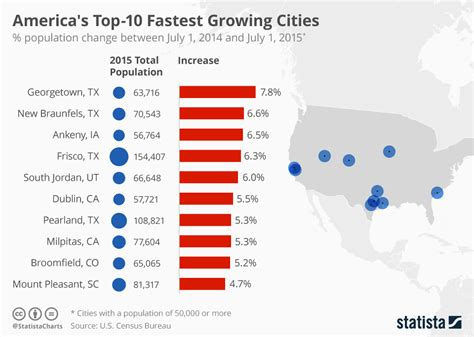 Total Number Of Mba Colleges In Usa by Chart America S Top 10 Fastest Growing Cities Statista
