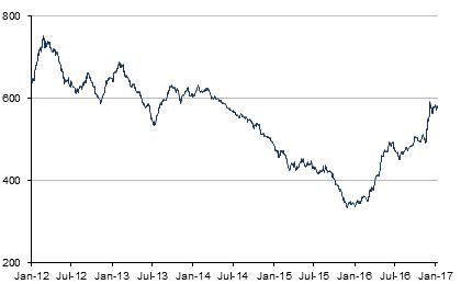 steel price (europe) | historical charts, forecasts, & news