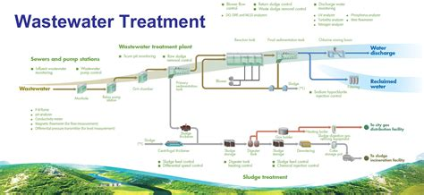 water treatment flow diagram water treatment facility