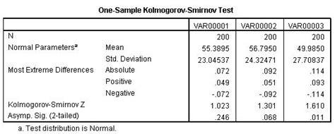 cara membaca uji normalitas kolmogorov smirnov contoh tabel kolmogorov smirnov dan cara baca uji statistik