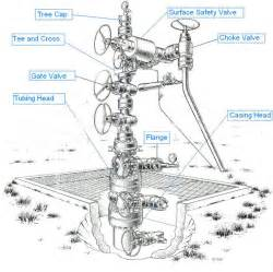 api 6a wellhead equipment and oil christmas tree buy oil