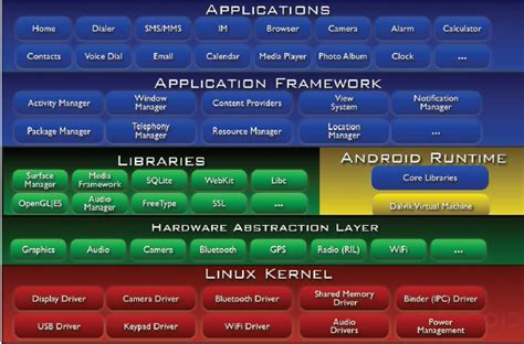 android layers android does dalvik vm talk to hal kernel layer via bionic libc stack overflow