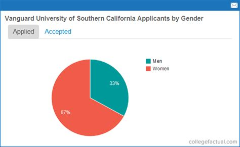 Of Southern California Mba Acceptance Rate by Recent Class Stats For Vanguard Of Southern