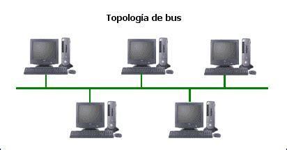 htmlweb. redes. tipos de redes (ii). topologas de red