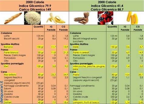 alimenti a basso contenuto glicemico cosa mangiare e come preparare i cibi per avere un indice