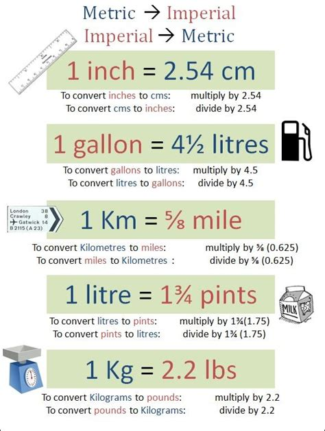 metric vs imperial mr collins reflective journal gtp in mathematics metric imperial conversions poster math