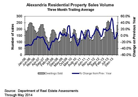 Property Tax Records Alexandria Va Economic Indicator Charts June 2014 Finance City Of Alexandria Va