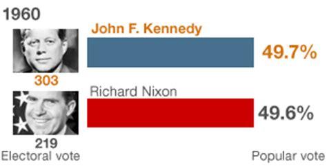 us presidential races: close run campaigns bbc news