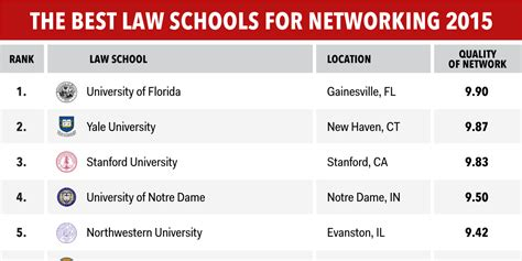Top Mba Programs In Usa by Best Schools For Networking In The Us Business Insider