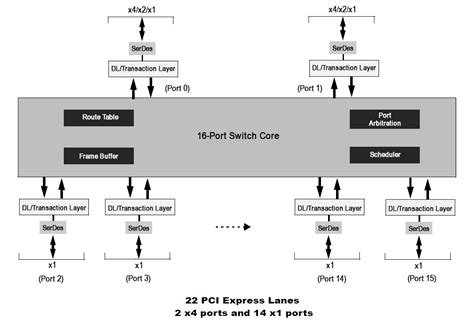 pci diagram pci express 174 switches idt