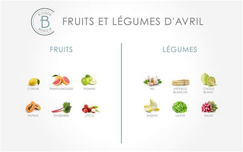 fruits d avril les fruits et l 233 gumes du mois d avril b cook