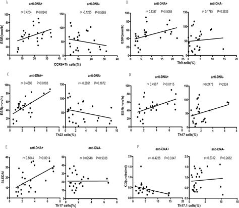 sle focus discussion report ccr6 th cell distribution differentiates systemic lupus