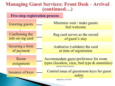 Check In Procedure In Front Desk by Front Office Basic