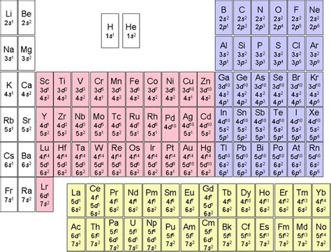 Periodic Table With Electron Configuration by Periodic Table Of Electron Configuration Organic