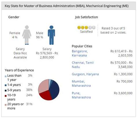 Mechanical Engineering Mba In India mba engineering salary 2018 2019 student forum