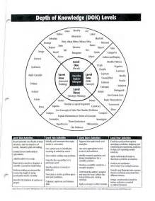 dok lesson plan template riscienceteachers depth of knowledge