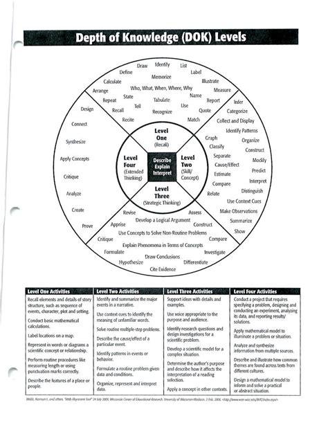 dok lesson plan template riscienceteachers depth of knowledge