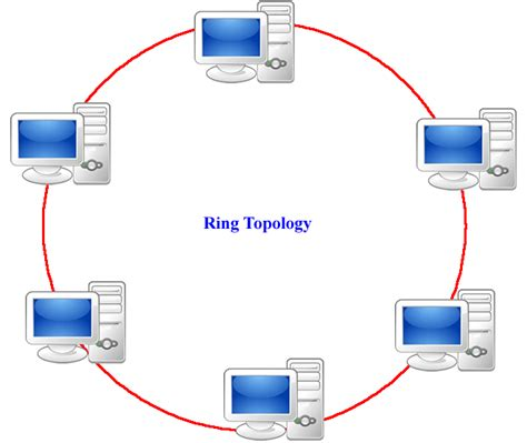 ring network topology diagram tech experts network topology