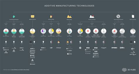 the 3d printing handbook technologies design and applications books additive manufacturing infographic 3d hubs news 3d