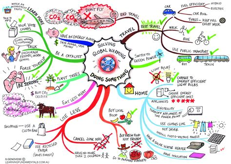 y11 rev mind map exle geography