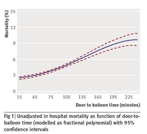 Door To Balloon Time by Door To Balloon Time And Mortality Medic Scribe