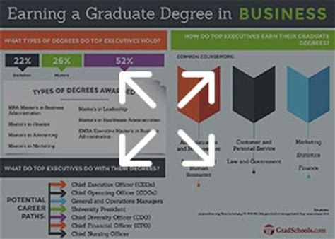 Top Doctoral Programs In Business by Business Graduate Programs Top Business Graduate Schools
