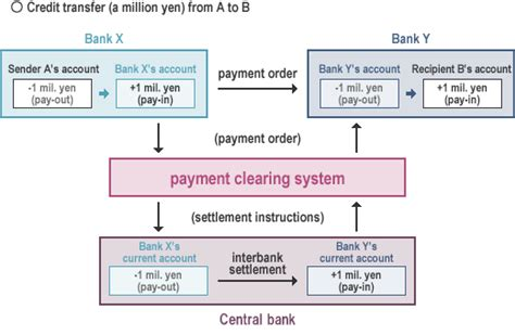 clearing bank domestic fund transfer zengin net japanese banks