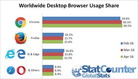 best web browser windows 7 top 6 best web browsers for windows 10 7 apple mac linux