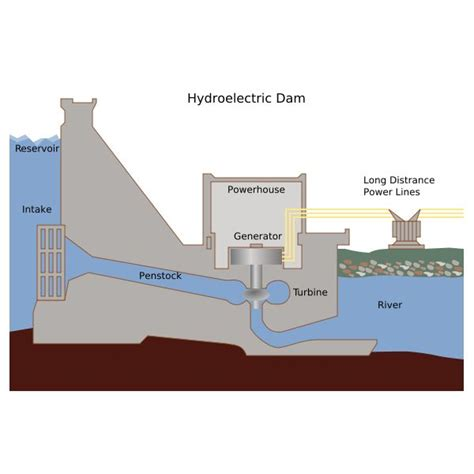 component layout of a hydropower plant what are the various components of hydroelectric power
