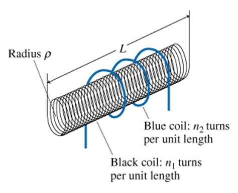 a solenoid inductor is wound on a form to illustrate the calculation of inductance chegg