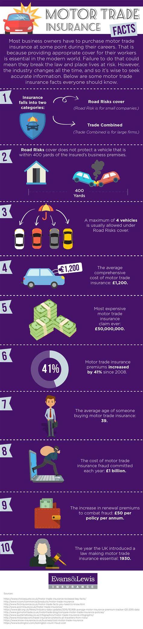 Motor Trade Insurance Under 25 by Motor Trade Insurance Facts Motor Trade Infographic