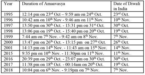 Calendar 2018 Deepavali Based On The 100 Year Panchanga Diwali Will Be On 29th