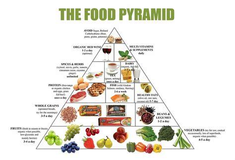 food pyramid healthy eating meal  diet plan