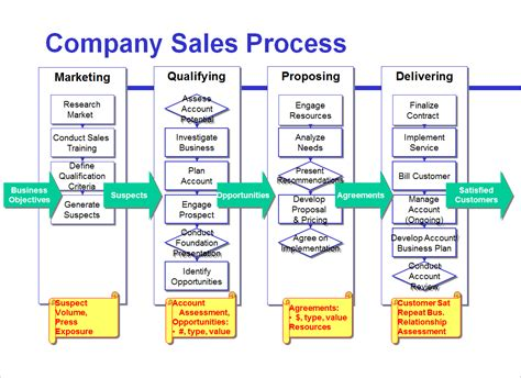 sales call cycle template avoid the four most common mistakes of sales process mapping