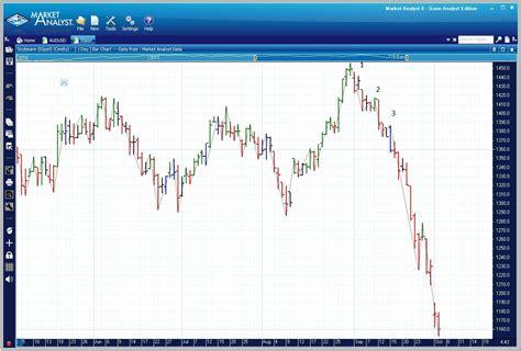 gann swing chart software gann swings the educated analyst