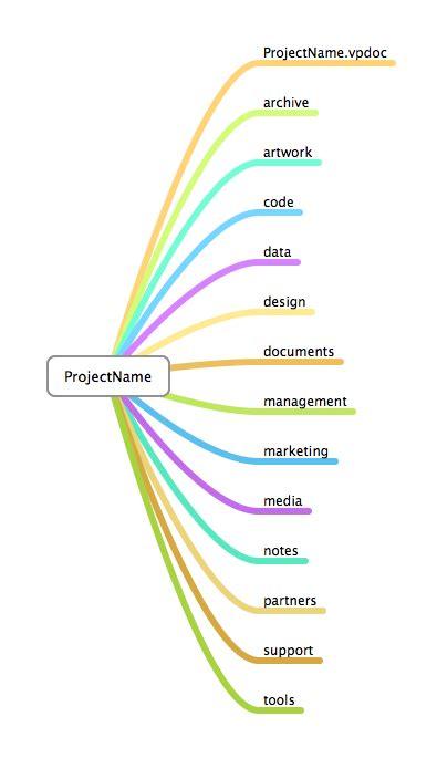 Project Folder Layout Hiltmon Project Management Folder Structure Template