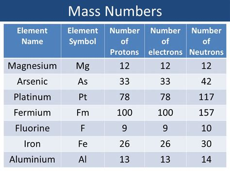 Number Of Protons In Mg by Btec Unit 1 Principles Chemistry Ppt