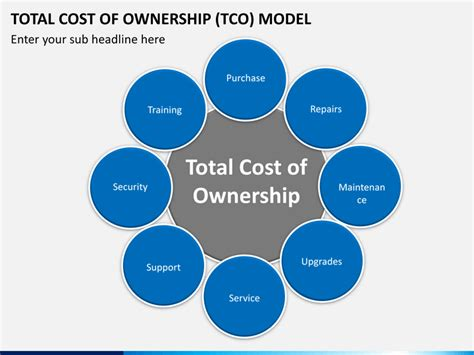 total cost of ownership tco model powerpoint template